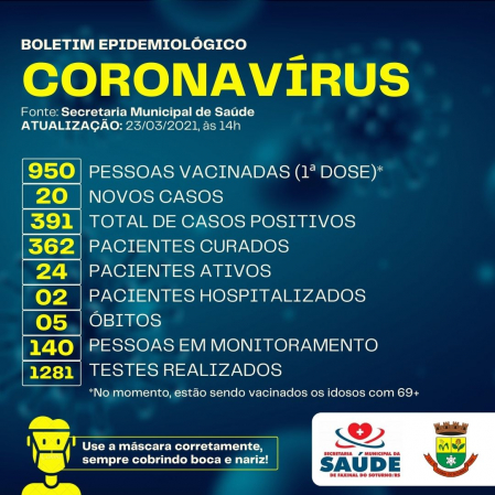 Faxinal do Soturno registra 20 novos casos de Coronavírus